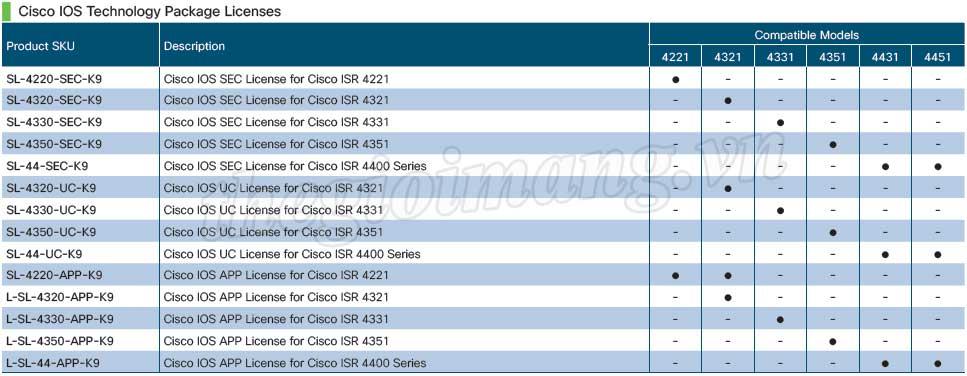 Licenses Router Cisco ISR 4000 Series
