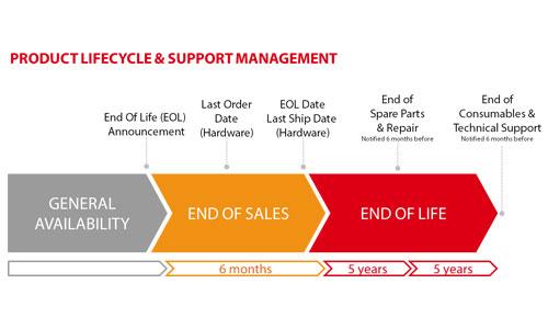 Sản phẩm EOS & EOL