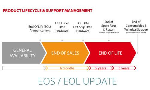 Thiết bị mạng EOS...