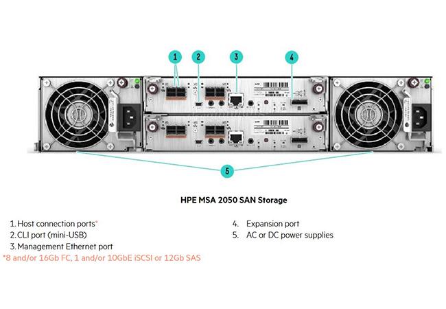 HPE MSA 2050 (Q2P39A)