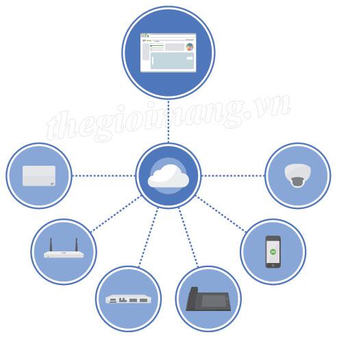 Giải pháp cho hệ thống mạng quản lý 100% trên đám mây (Cloud) - CISCO MERAKI