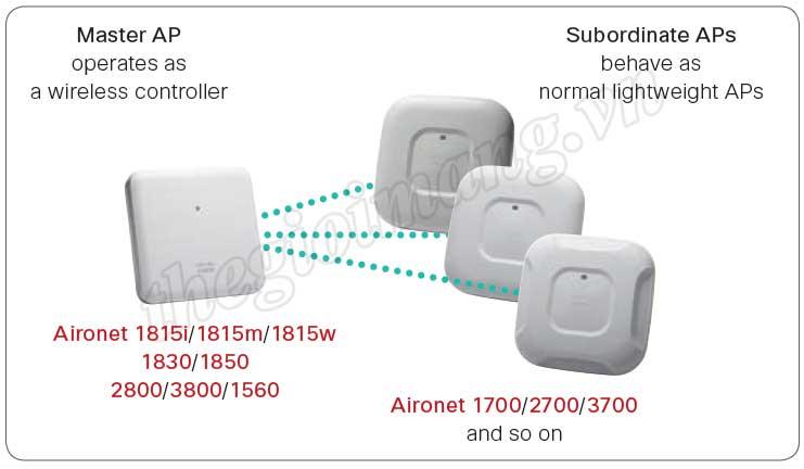 Giải pháp quản lý tập trung Wifi với Cisco Mobility Express Solution