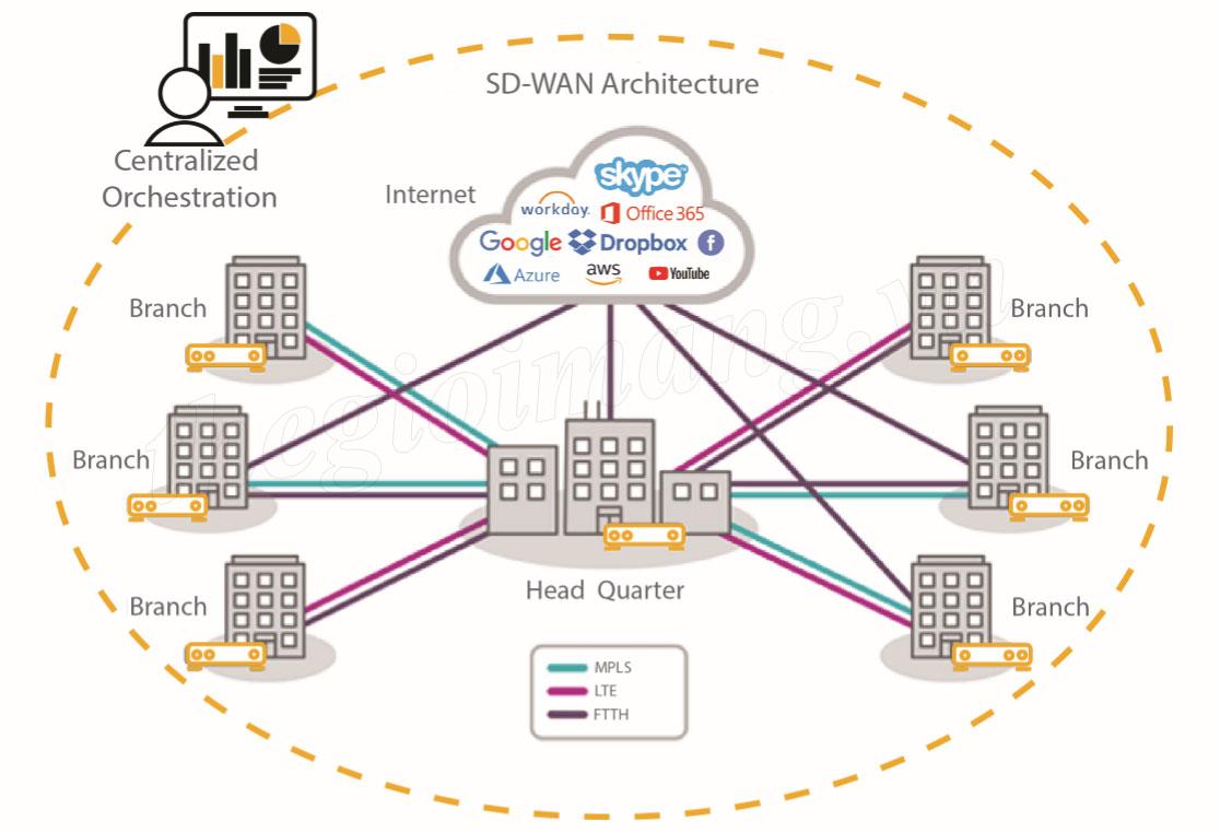 Công nghệ SD-WAN giải pháp mới cho Mạng Thế Hệ Mới