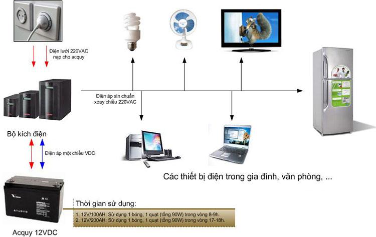 Cách tính tải và thời gian lưu điện cho hệ thống UPS