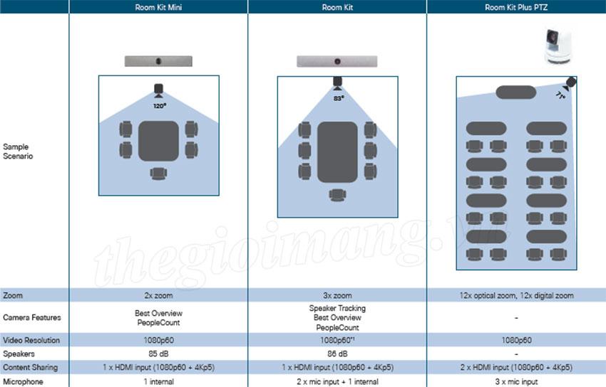 Giải pháp HNTH với Cisco Webex Room Kit, Webex Room Kit Mini, Webex Room Kit Plus PTZ