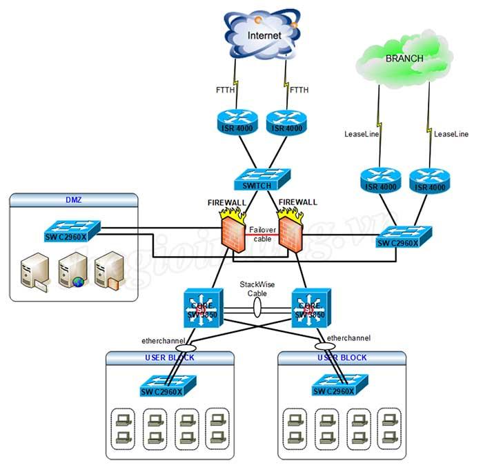 Tư vấn, thi công lắp đặt hệ thống mạng LAN, WAN