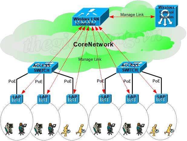 Tư vấn, thi công lắp đặt mạng không dây Wireless (Wifi)