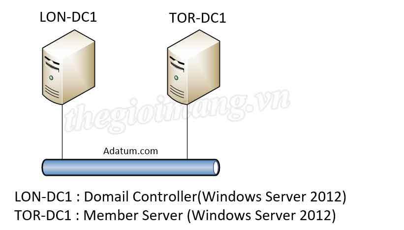 Cài đặt AD DS Replication trên Windows Server 2012   Diễn