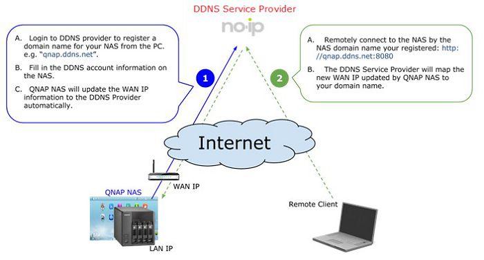 Thiết lập dịch vụ DDNS để truy cập QNAP NAS từ xa | Diễn đàn