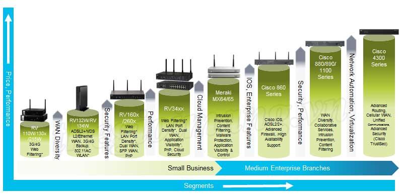 Các dòng Router Cisco RV Series (RV130, RV132, RV134, RV215, RV160