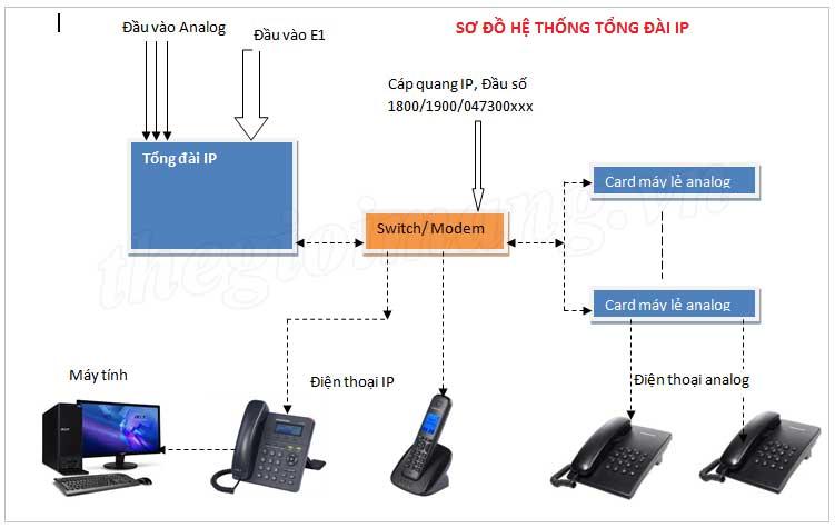 mô hình giải pháp tổng đài IP