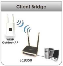 Các Mode hoạt động của thiết bị Wifi